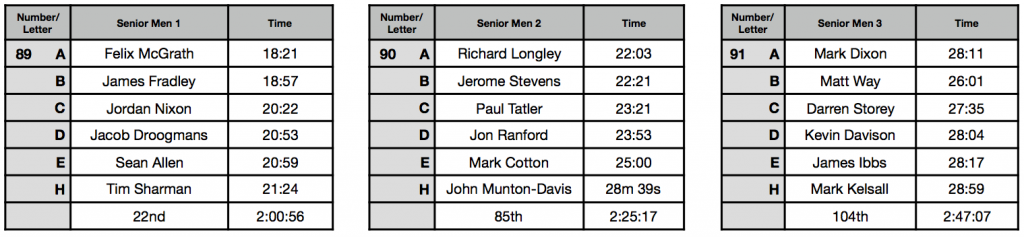 Senior Mens Results