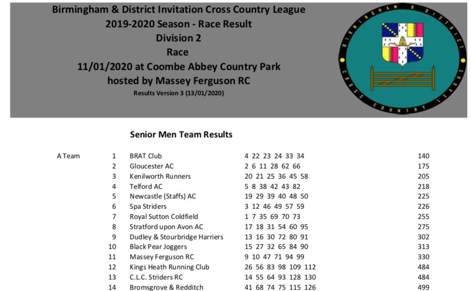 Birmingham League XC Race 3 @ Coombe Abbey Park, Coventry 11/1/2020